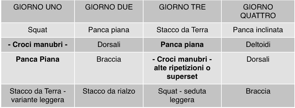 croci panca piana - esempio di programmazione settimanale di quattro giorni con panca piana e squat